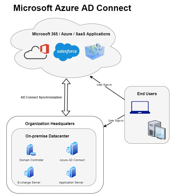 Microsoft Azure AD Connect Architecture