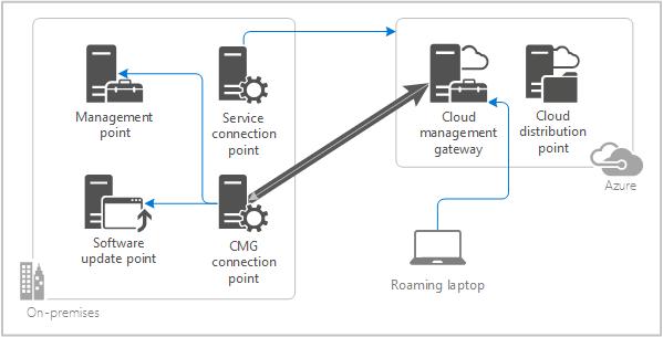 Cloud Management Gateway Architecture