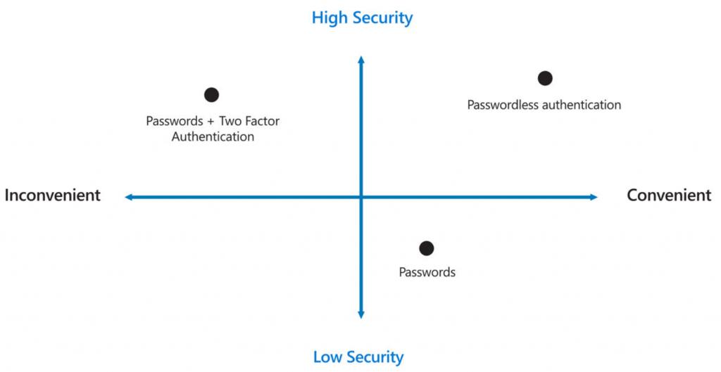 Convenience vs Security comparison between passwords, MFA and passwordless.